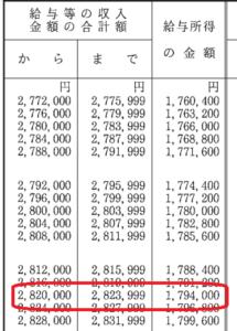 退職後の確定申告で所得税、住民税、還付金はどうなるのか計算してみた。