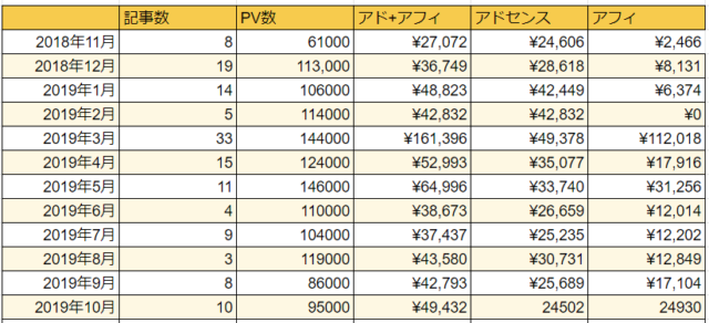 【運営報告】ブログ2年経過、300記事突破!PV数とか収益とか。